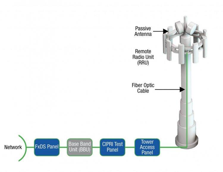 Comprendiendo las Redes de Acceso por Radio Abiertas
