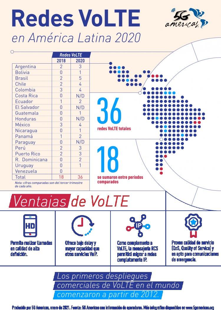 Casi el 50% de las redes LTE de América Latina ofrecen VoLTE